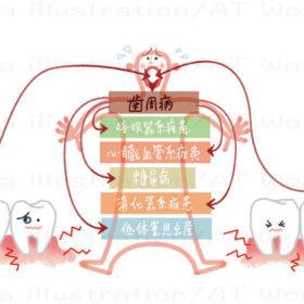 歯周病は万病の元のイメージイラスト